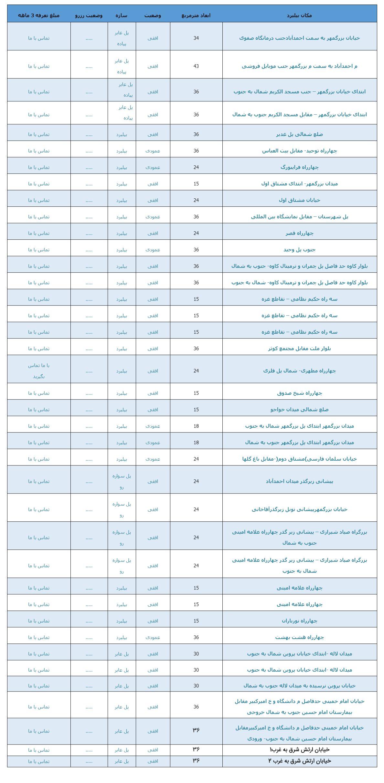 ليست تابلوهاو پل هاي عابر پياده اصفهان